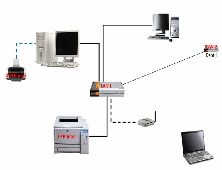 Pemakaian Bersama Sumber Daya dalam Jaringan Komputer Dikenal dengan Istilah